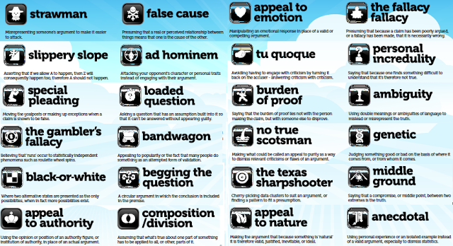 Common fallacies - Logical and Critical Thinking - The University